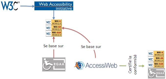 Accessibilité et référentiels