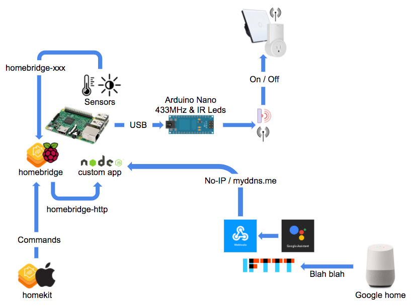 installation - Arduino, Raspberry, NodeJS... De la Domotique en boite !