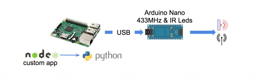 raspberry arduino usb 1024x317 - Arduino, Raspberry, NodeJS... De la Domotique en boite !